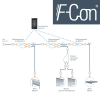 Example of using F-Con modules and lines