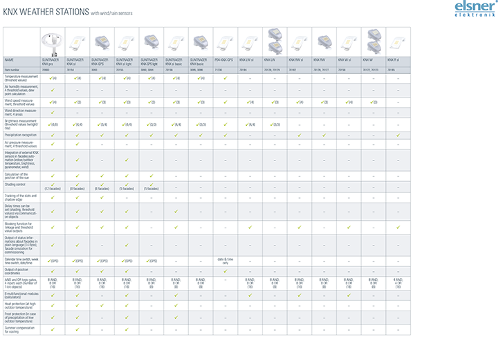 Overview Outdoor Sensors and Weather Stations