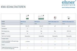 KNX Schalt-Aktoren